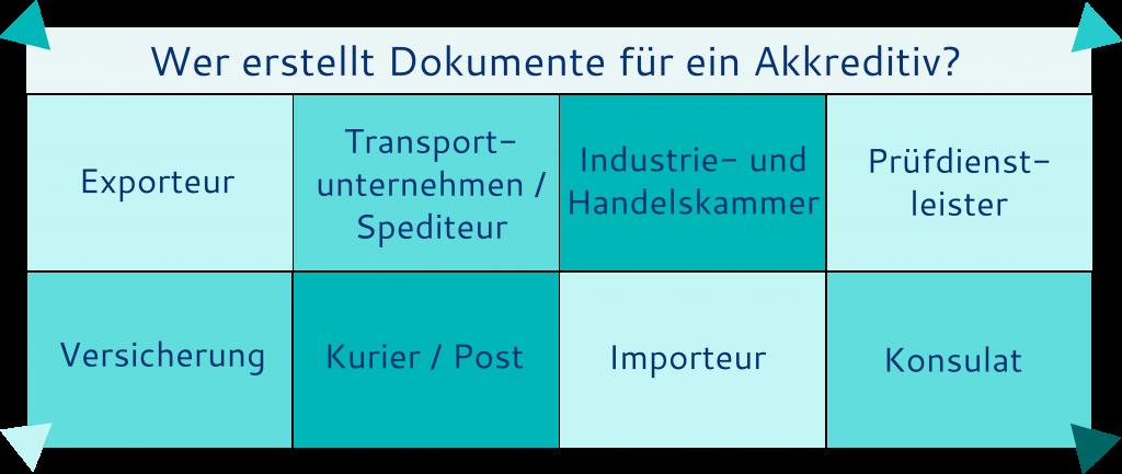 Übliche Akkreditivdokumente - Diese Parteien und Institutionen können in die Erstellung von Akkreditivdokumenten involviert sein