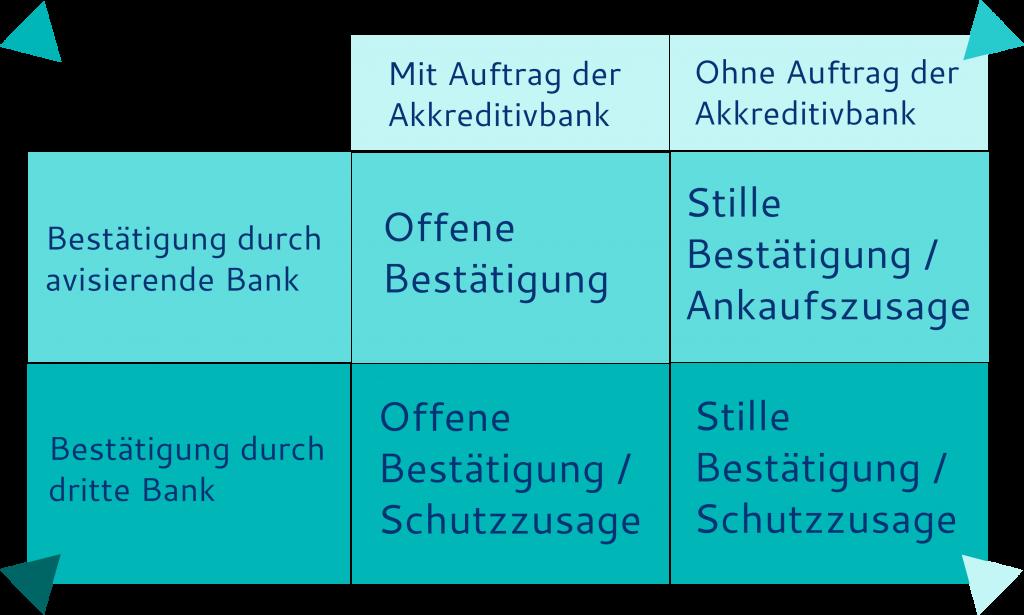 Unterschiedliche Bezeichnungen der Akkreditiv Bestätigung