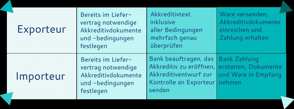 Akkreditiv-Ablauf - Die drei Schritte einer Akkreditiv-Transaktion aus Sicht von Exporteur und Importeur
