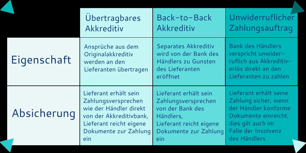 Vergleich Akkreditiv für Händler und Lieferanten - Übertragbares Akkreditiv, Back-to-Back-Akkreditiv und Unwiderruflicher Zahlungsauftrag