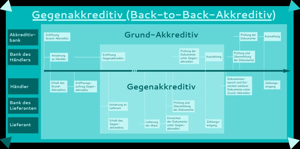 Gegenakkreditiv - Back-to-Back-Akkreditiv - Ablauf von der Avisierung bis zur Auszahlung