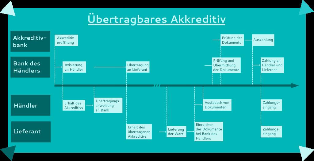 Übertragbares Akkreditiv - Ablauf von der Avisierung bis zur Auszahlung