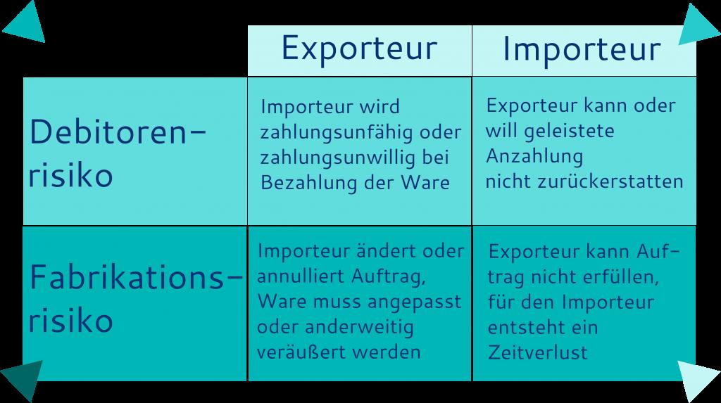Debitorenrisiko und Fabrikationsrisiko aus Sicht von Exporteur und Importeur
