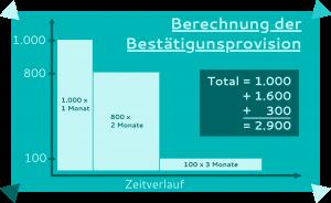 Akkreditiv Kosten - Wie wird die Bestätigungsprovision berechnet?