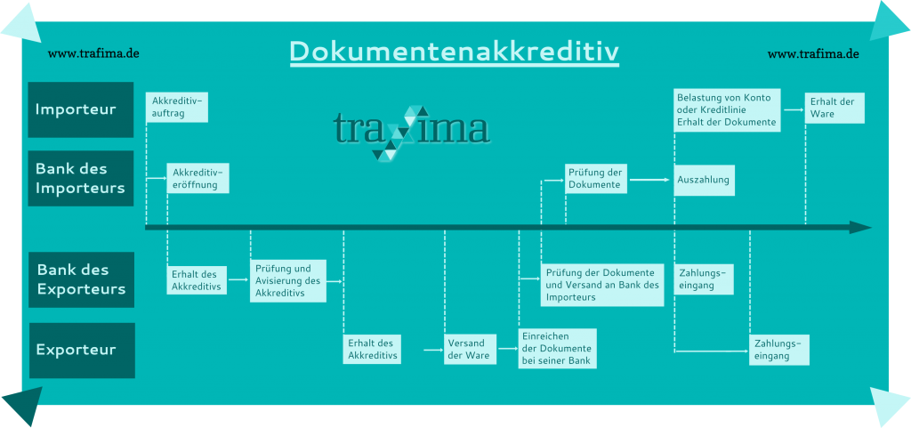 Dokumentenakkreditiv - Ablaufschema