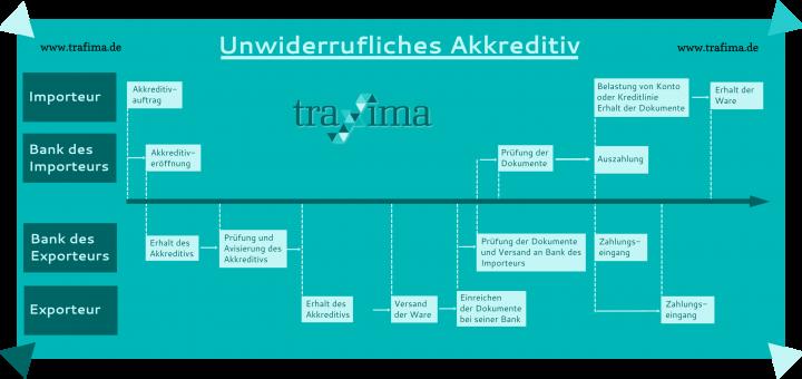 Unwiderrufliches Akkreditiv - Beteiligte und Ablaufschema