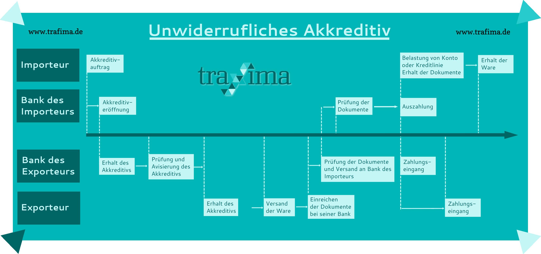 Akkreditiv [Schritt für Schritt erklärt + Beispiele + Checkliste]