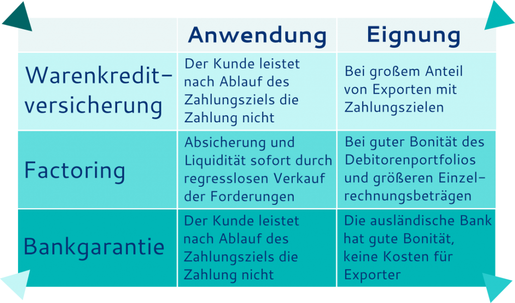Akkreditiv Alternativen - Absicherung offene Rechnung