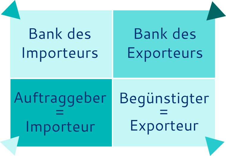 Akkreditiv - vier beteiligte Parteien